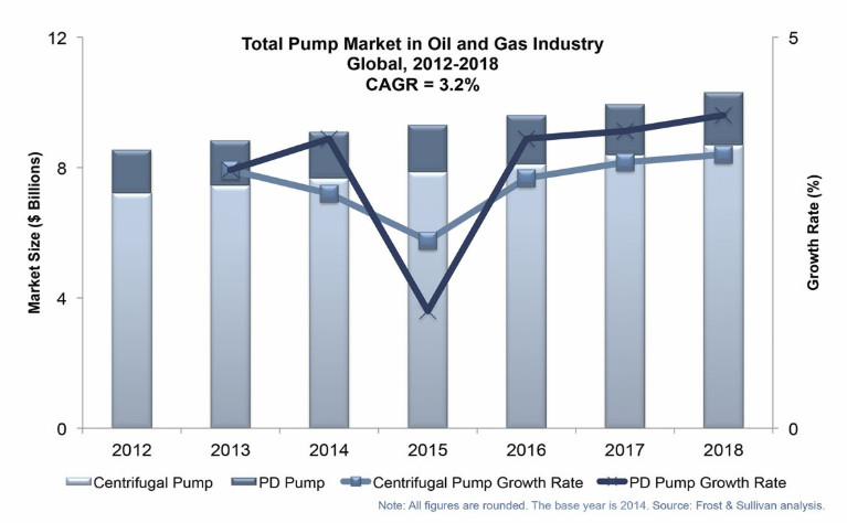 Global Analysis of the Pump Market in the Oil & Gas Industry